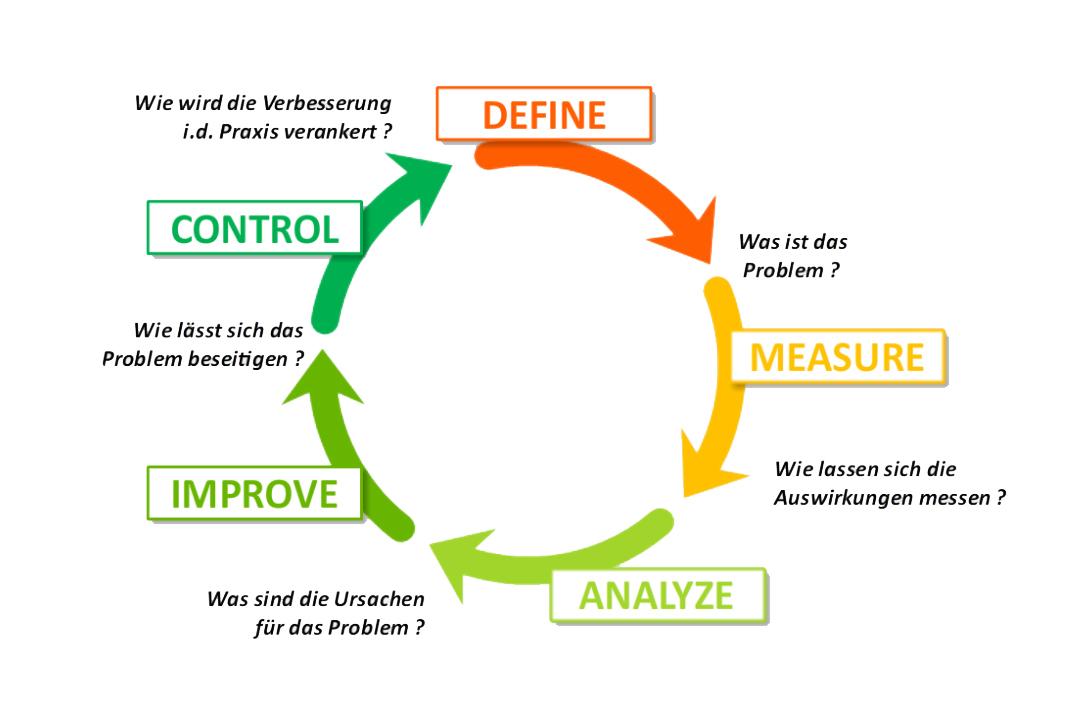 DMAIC SIX SIGMA : Define - Measure - Analyze - Improve - Control