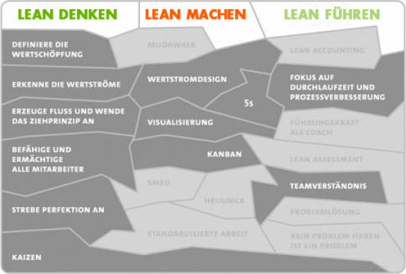 Planspiel_Vario_Lean_Management