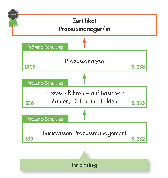 Ausbildungsübersicht Prozessmanagement