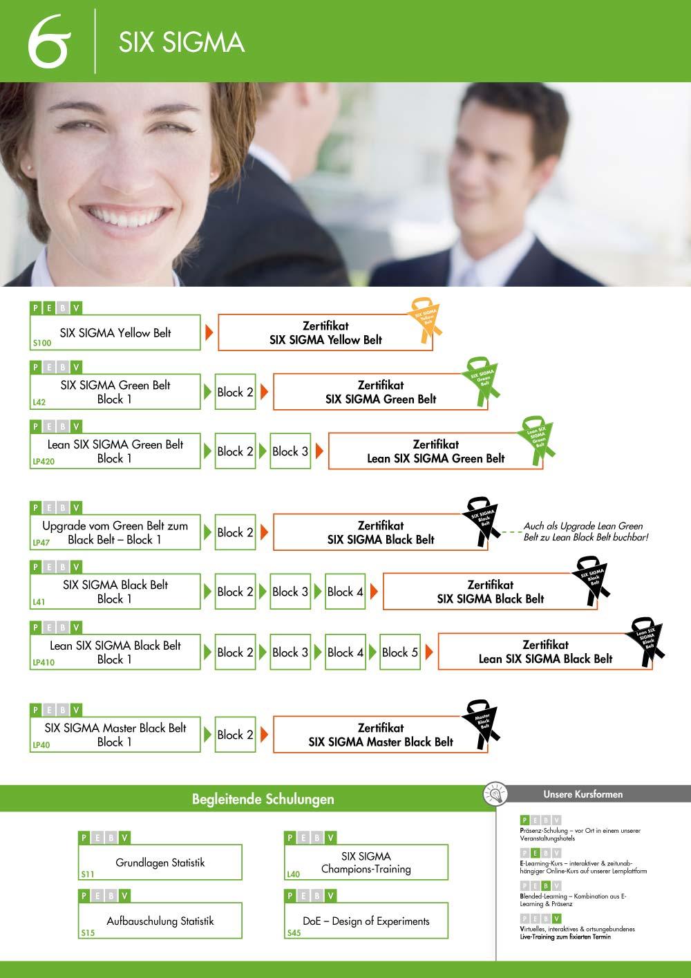 Ausbildungsübersicht - Six Sigma Ausbildung